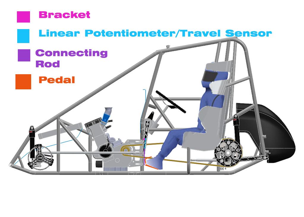 Iracing Dirt Sprintcar Simulator Pedals