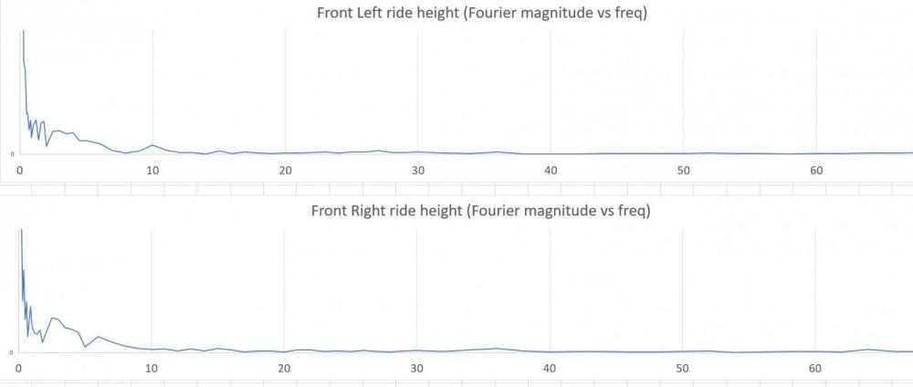 Front-Height-fourier-analysis-rF2-GT.thumb.JPG.2e02877f5f06498a7914304655a0f6ab.JPG
