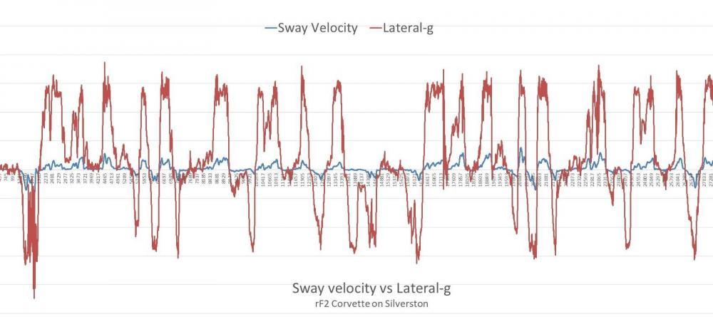 671212142_Sway-velocityvsLateral-g.thumb.JPG.2c82fcb7cd2859c16473c8f5f548adf6.JPG
