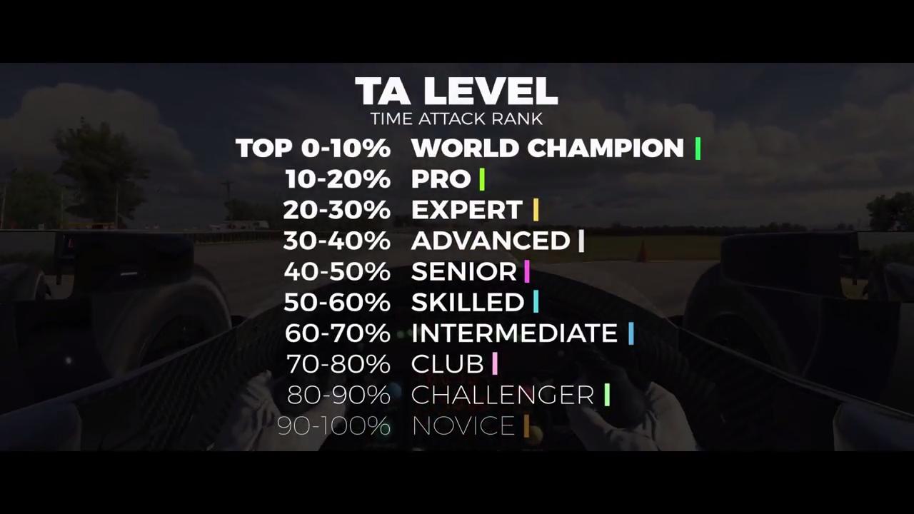 iRacing TA Levels screenshot