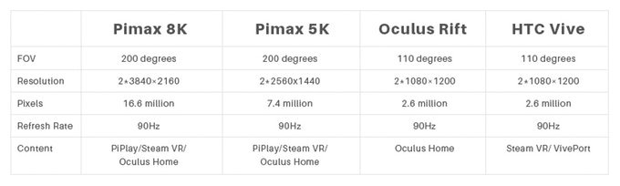 Pimax HTC Oculus virtual reality headsets comparison