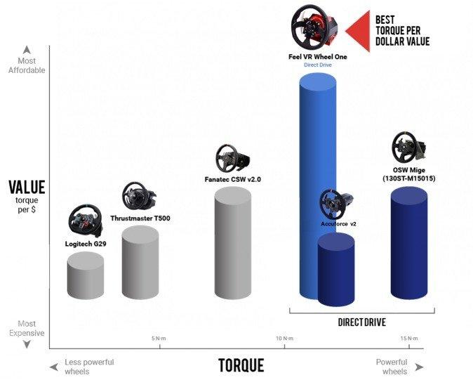 FeelVR Torque per dollar graph