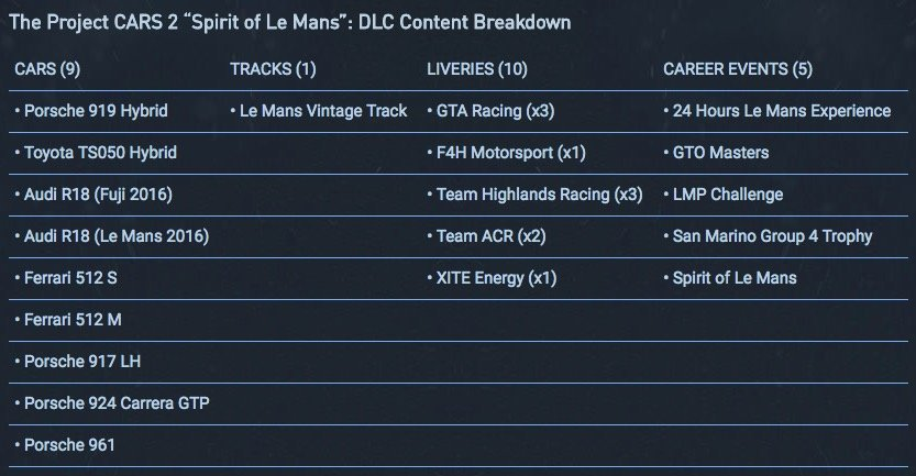 Project CARS 2 Spirt of Le Mans Expansion contents
