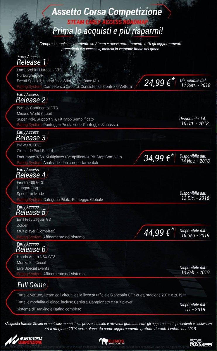 Assetto Corsa Competizione Roadmap